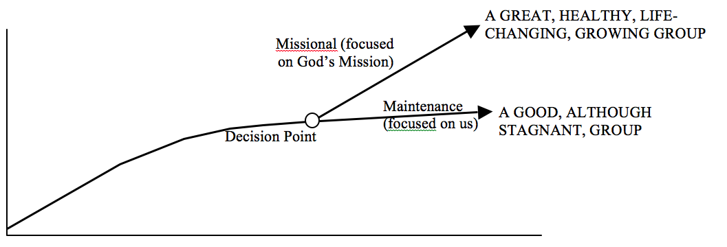 Mission Graph